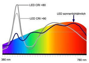LEDs imitieren das Sonnenlicht